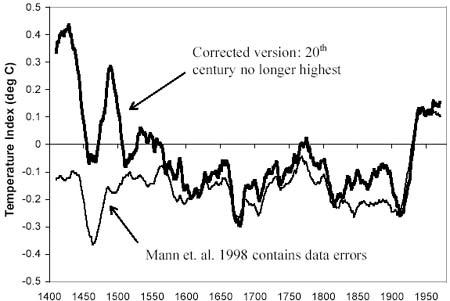 correction99
